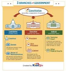 American Journey Chapter 7 System Of Checks And Balances
