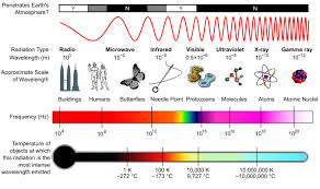 Types Of Radiation Chart Types Of Radiation
