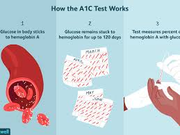 The A1c Test Uses Procedure Results
