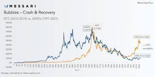 Bitcoins Bubble Cycle More Bullish Than Amazons Dot Com