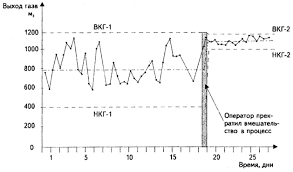 Концепция вариабельности и управление технологическими процессами Контрольная карта для объема вырабатываемого газа показала что процесс стабилен но характеризуется чрезмерно большим разбросом рис 3 4