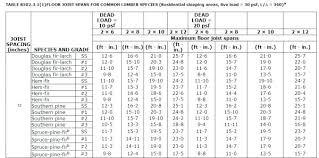 Ridge Beam Span Chart How Far Can You Span A Lvl Beam Creativeimagination Co