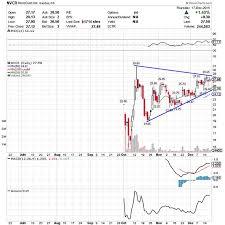 5 Stocks Ready For Breakouts Novocure Nvcr Sorrento
