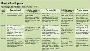 Physical Development Chart From Birth To 19 Years 10 Expository Development Chart For 0 19 Years