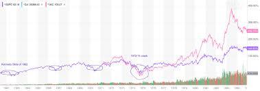 Tech Diary S P Dow Jones And Nasdaq Over Years