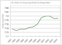 Us Dollar Hong Kong Dollar Exchange Rate Chart