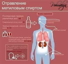 Отравление алкоголем неотложная помощь реферат тестенат гормональные препараты В широкой практике не используются Увеличивают угнетающее воздействие алкоголя на центральную нервную систему
