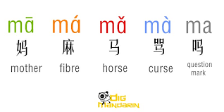 Chinese Sound Chart Chinese Pronunciation The Complete Guide For Beginner