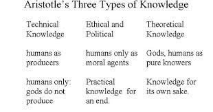 Aristotle Government Chart Ancient And Medieval Philosophy The Origin Of Western