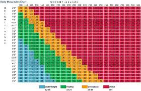 Body Mass Index Chart For Kids Height Weight Flow Charts