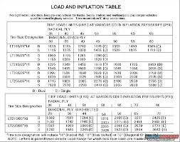Truck Tire Inflation Chart Tire Pressure Chart Keeping Your Tire Pressure In Check