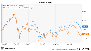 Dow Jones Index Chart 2018 3 Things To Watch In The Stock Market This Holiday Week
