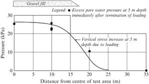 Water Pressure Depth Chart Excess Pore Pressure An Overview Sciencedirect Topics