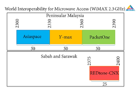 Wimax Frequency Band Chart Malaysian Spectrum Allocation Chart Of Wimax 2 3 Ghz 5