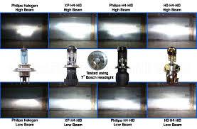 Are Expensive High Brightness 55w Headlight Bulbs Worth The