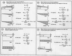 Beam Design Formulas Beam Load Equations Welcome To Sprecace Com
