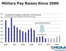 Army Pay Raise Chart Military Pay Raises Since 2000 Usmc Life