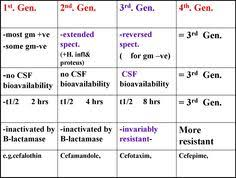 18 Reasonable Cephalosporin Classification Chart