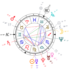 James Rodriguez Birth Chart Astrology And Natal Chart Of Rose Mcgowan Born On 1973 09 05
