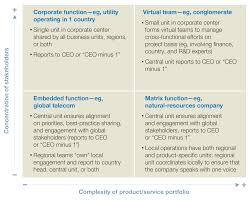 Organizing The Government Affairs Function For Impact Mckinsey