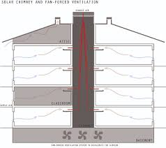 Vent System What Are Passive Air Vents Grihoncom Ac Coolers Devices