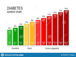 Diabetes Control Chart For A Diabetic Maintaining An