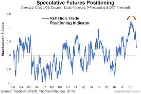Trade Chart Week 5 Chart Of The Week Traders Capitulate On The Reflation Trade