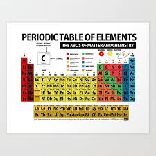 Periodic Table Of Elements Art Print By Objetdart