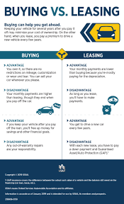 lease a car vs buy leasing vs buying a car infographic usaa