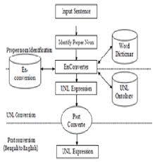 Noun Picture Chart Flow Chart Of Proper Noun Conversion Download