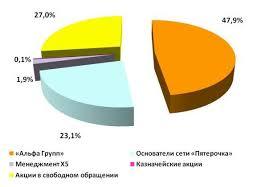 Реферат Отчет по производственной практике в ЗАО ТД Перекресток   ТД Перекресток Карбышевский ГМ657 Карусель является закрытым акционерным обществом форма организации публичной компании общепринятое сокращение