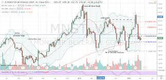 Monster Stock Price Chart Wait For This One Signal Before Going Long Monster Beverage