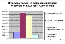 Дипломная работа Страхование имущества юридических лиц на примере  На страхование имущества в целом приходится 768 648 тысяч рублей из них на страхование имущества юридических лиц приходится 115894 тысяч рублей