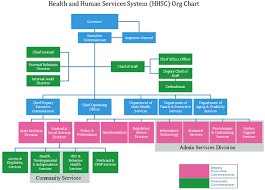 Chart Services Hhsc Org Chart Learn More About Health Human Services