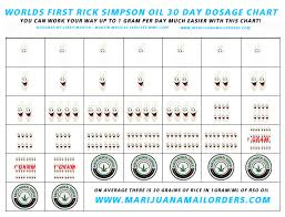 Weed Gram Chart Worlds First Rick Simpson Oil Rso Dosage Chart Martin