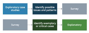 Case study evaluation gao