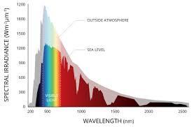 Solar Radiation Photosynthetically Active Radiation