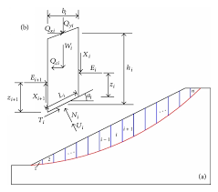 Ith Tension Chart Sketch Of A Slope Section And Forces Acting On The Ith Slice
