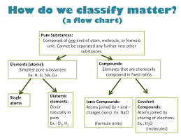 Flow Chart Of Classifying Matter Classification Of Matter Ppt Download