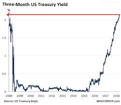 5 Year Treasury Yield Chart
