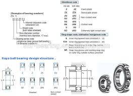Roller Bearing And Ball Bearings Koyo Bearings Cross Reference Buy Koyo Bearings Cross Reference Koyo Bearings Ball Bearings Koyo Product On