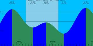 12 Correct Google Calendar Tide Chart