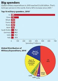 2010 Us Military Pay Chart Global Military Spending In 2010 Shows 50 Increase Over 2001