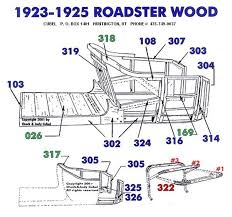 model t ford forum n produced 1926 1927 roadsters and above is a picture of a typical 1926 27 roadster body they ford price list of parts did not include an illustration of the wood but you can see it