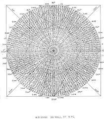 Gann Square Of 12 Chart W D Gann