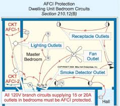 2005 code changes b dwelling unit bedroom circuits all 15 or 20a 120v branch circuits that supply outlets in dwelling unit bedrooms must be afci protected by a listed