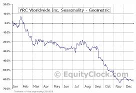 Yrc Worldwide Inc Nasd Yrcw Seasonal Chart Equity Clock