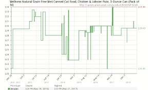 Lobster Price Chart Wellness Natural Grain Free Wet Canned Cat Food Chicken