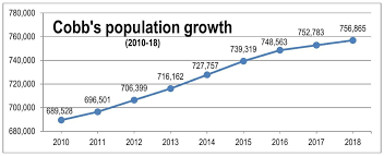 Population Growth Chart Pdf Mdjonline Com