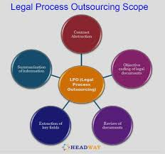 Wiki Work Legal Outsourcing Work From Home Legal Process Outsourcing